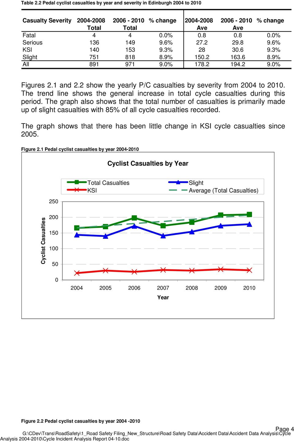 2 show the yearly P/C casualties by severity from 2004 to 2010. The trend line shows the general increase in total cycle casualties during this period.