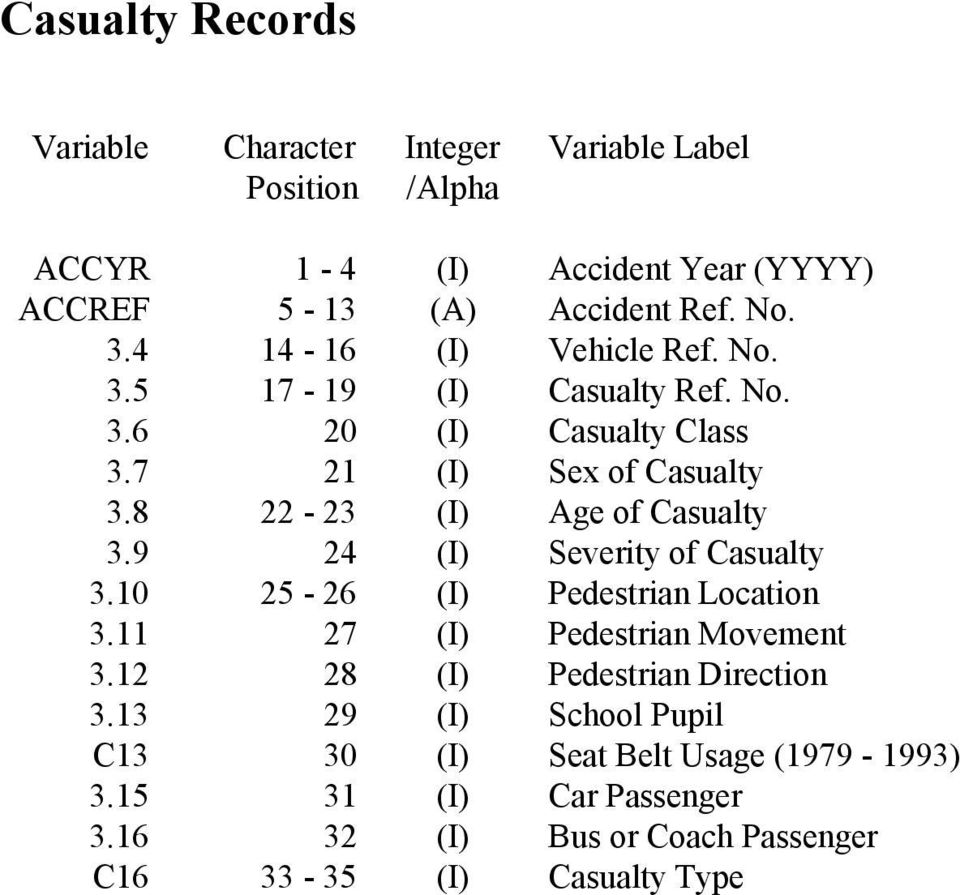 8 22-23 (I) Age of Casualty 3.9 24 (I) Severity of Casualty 3.10 25-26 (I) Pedestrian Location 3.11 27 (I) Pedestrian Movement 3.