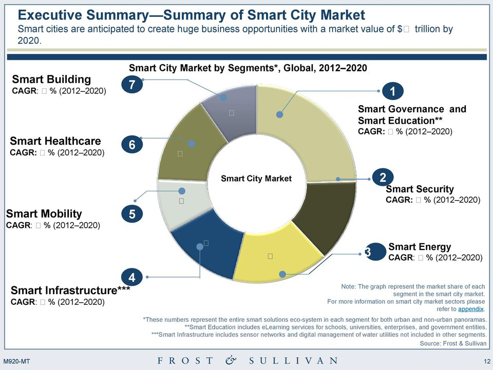 Security CAGR: (2012 2020) 4 Infrastructure*** CAGR: (2012 2020) Energy CAGR: (2012 2020) Note: The graph represent the market share of each segment in the smart city market.