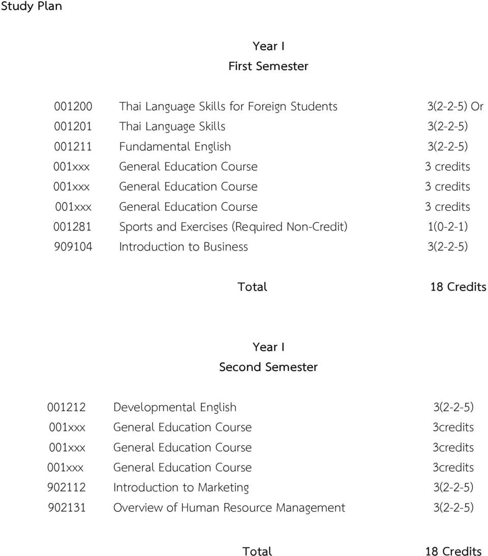 Non-Credit) 1(0-2-1) 909104 Introduction to Business 3(2-2-5) Year I Second Semester 001212 Developmental English 3(2-2-5) 001xxx General Education Course 3credits