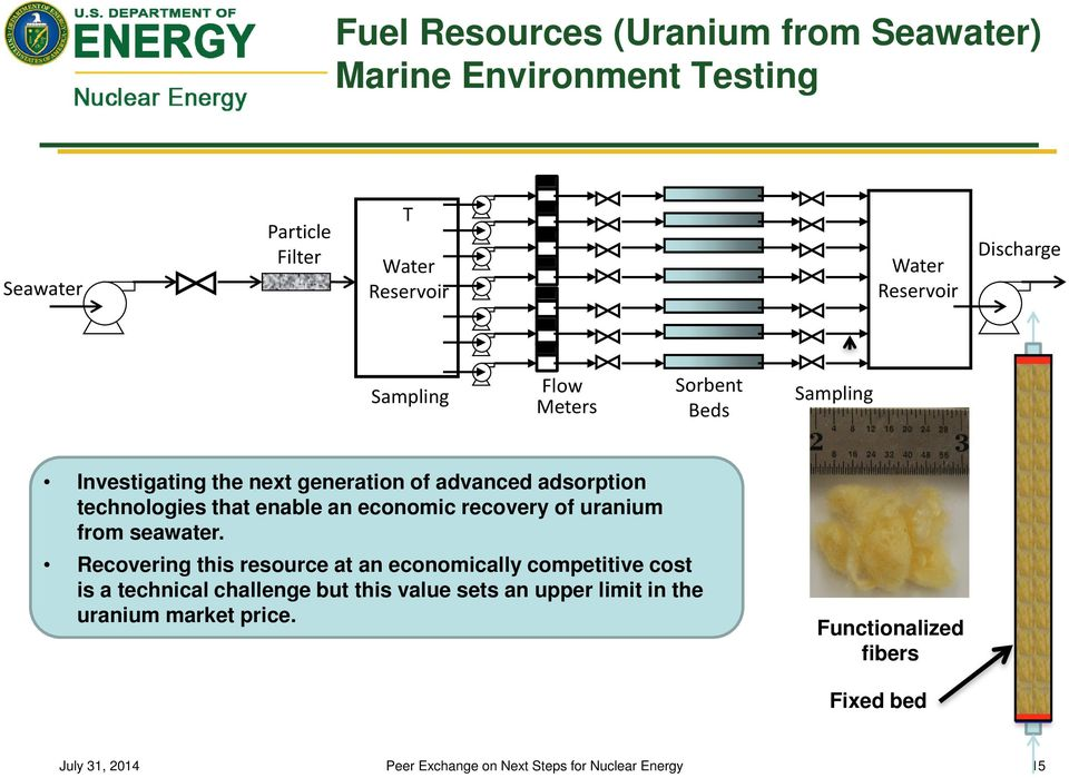 technologies that enable an economic recovery of uranium from seawater.