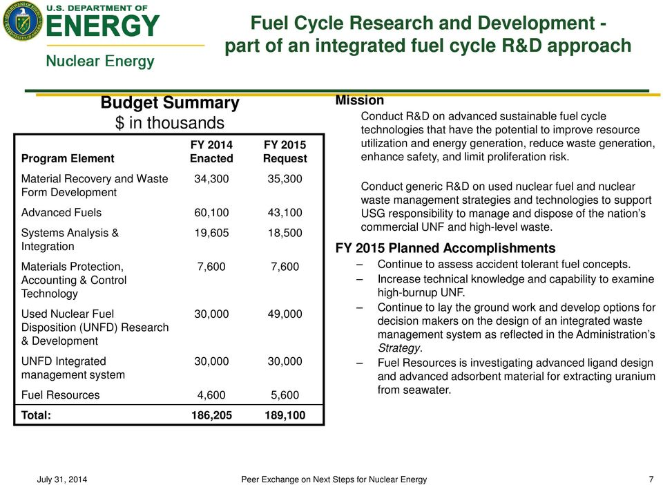 Budget Summary $ in thousands 19,605 18,500 7,600 7,600 30,000 49,000 30,000 30,000 Fuel Resources 4,600 5,600 Total: 186,205 189,100 Mission Conduct R&D on advanced sustainable fuel cycle