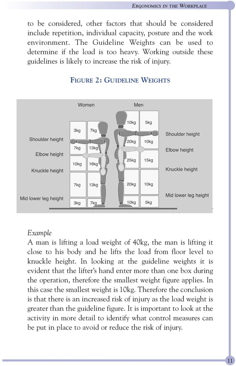 FIGURE 2: GUIDELINE WEIGHTS Used by Kind Permission of the Health and Safety Executive, UK Example A man is lifting a load weight of 40kg, the man is lifting it close to his body and he lifts the