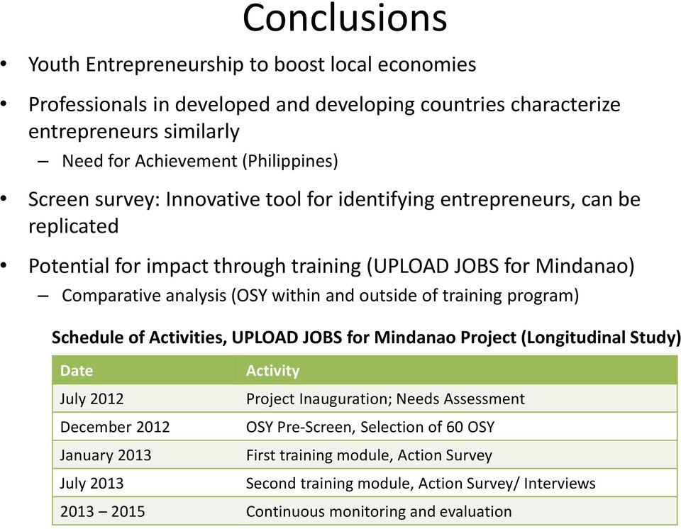 outside of training program) Schedule of Activities, UPLOAD JOBS for Mindanao Project (Longitudinal Study) Date July 2012 December 2012 January 2013 July 2013 Activity Project