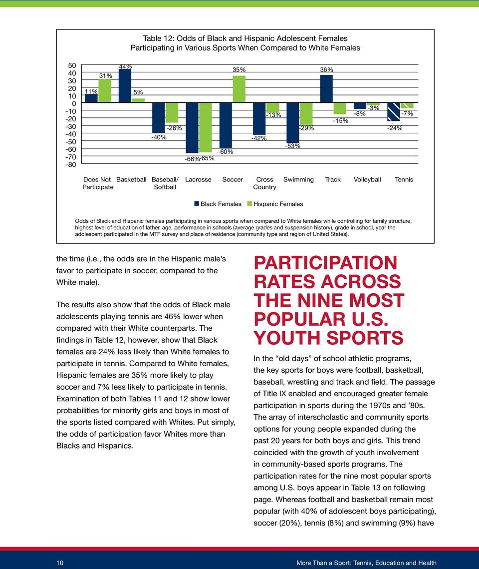 Hispanic females participating in various sports when compared to White females while controlling for family structure, highest level of education of father, age, performance in schools (average