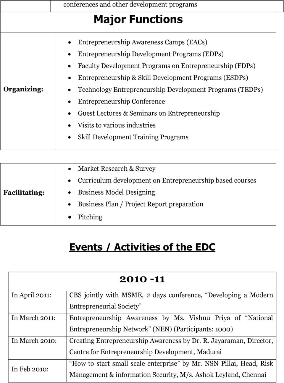 Entrepreneurship Visits to various industries Skill Development Training Programs Facilitating: Market Research & Survey Curriculum development on Entrepreneurship based courses Business Model