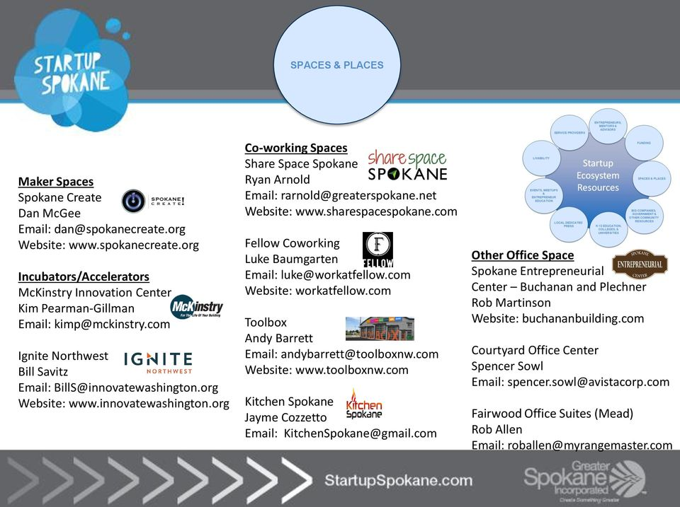 net Website: www.sharespacespokane.com Fellow Coworking Luke Baumgarten Email: luke@workatfellow.com Website: workatfellow.com Toolbox Andy Barrett Email: andybarrett@toolboxnw.com Website: www.