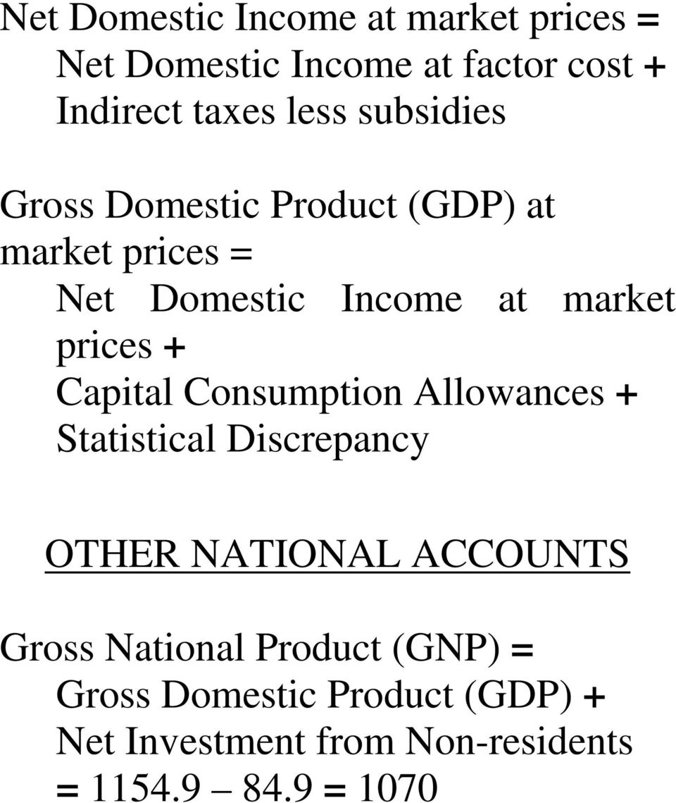 Capital Consumption Allowances + Statistical Discrepancy OTHER NATIONAL ACCOUNTS Gross National