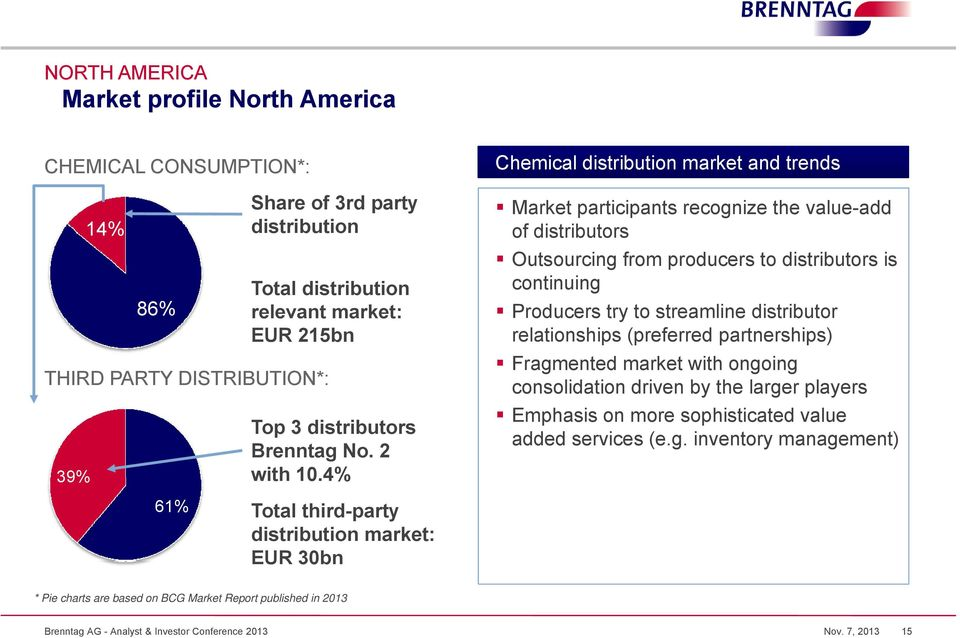 4% 61% Total third-party distribution market: EUR 30bn Chemical distribution market and trends Market participants recognize the value-add of distributors Outsourcing from producers to distributors