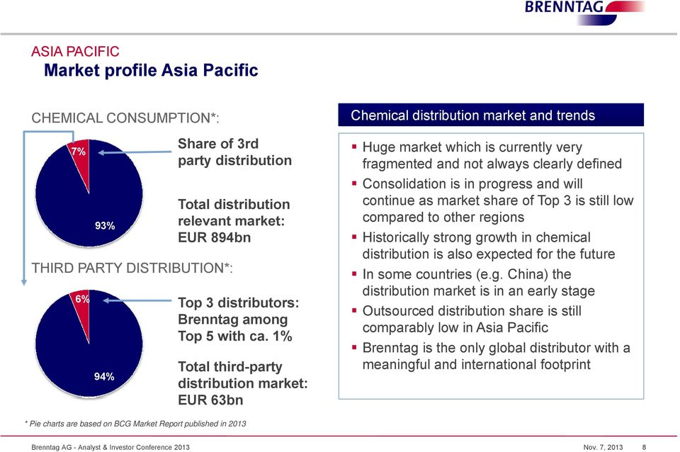 1% 94% Total third-party distribution market: EUR 63bn Chemical distribution market and trends Huge market which is currently very fragmented and not always clearly defined Consolidation is in