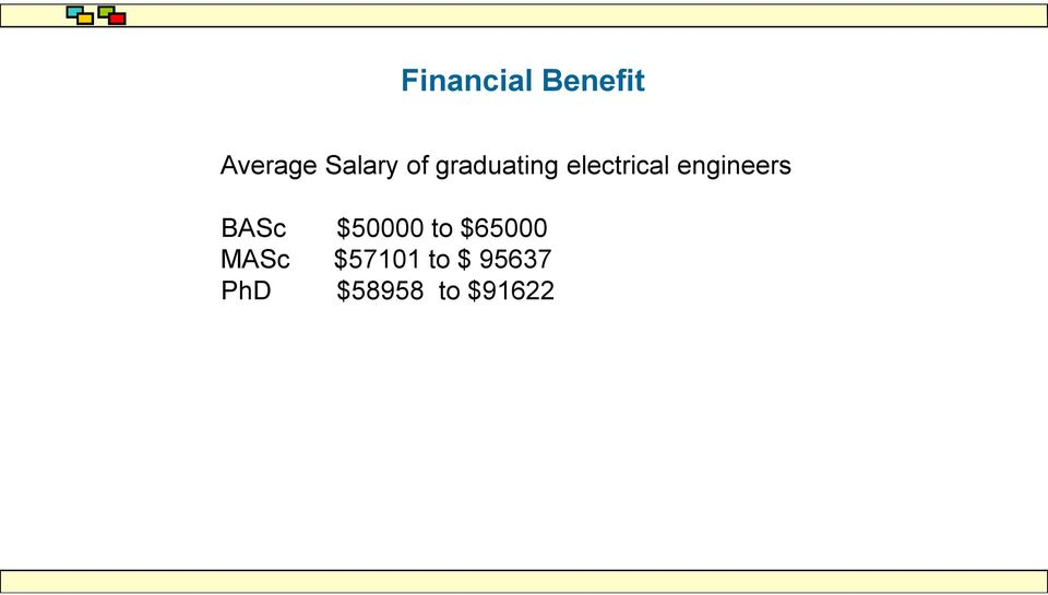 engineers BASc $50000 to $65000