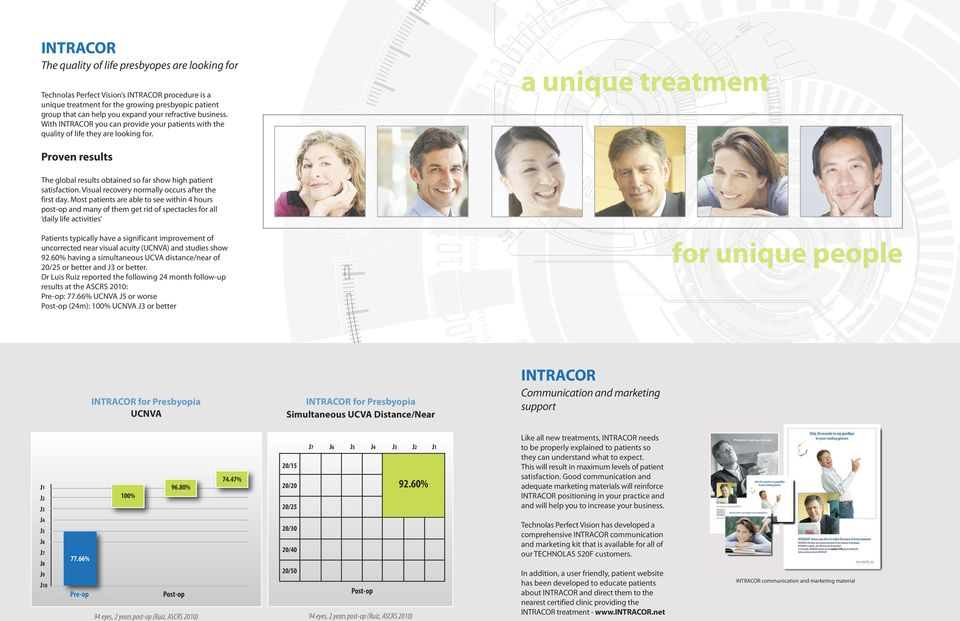 a unique treatment Proven results The global results obtained so far show high patient satisfaction. Visual recovery normally occurs after the first day.