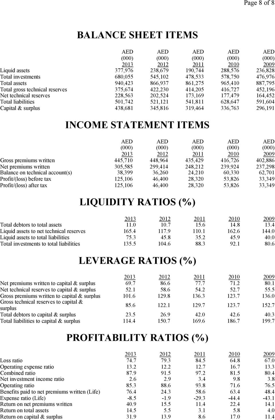 501,742 521,121 541,811 628,647 591,604 Capital & surplus 438,681 345,816 319,464 336,763 296,191 INCOME STATEMENT ITEMS AED AED AED AED AED (000) (000) (000) (000) (000) Gross premiums written