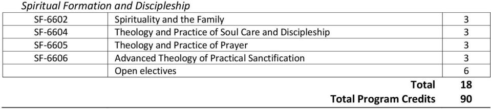 SF-6605 and Practice of Prayer SF-6606 Advanced of Practical