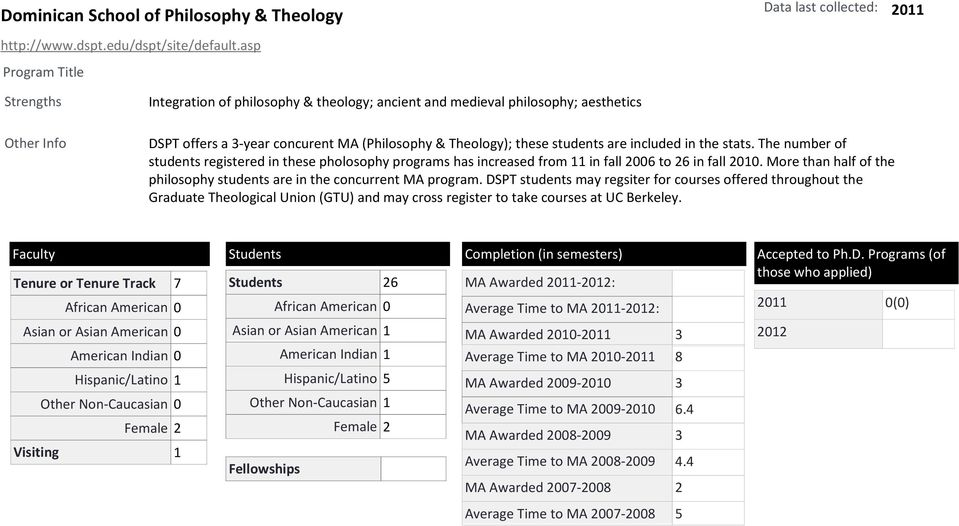 The number of students registered in these pholosophy programs has increased from 11 in fall 2006 to 26 in fall 2010. More than half of the philosophy students are in the concurrent MA program.