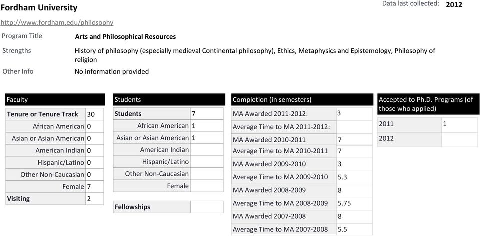 Epistemology, Philosophy of religion Tenure or Tenure Track 30 Students 7 MA Awarded 2011-: 3 1 Asian or Asian American 1 MA Awarded 2010-2011 7 0