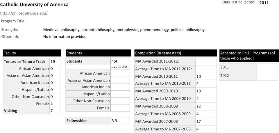 Tenure or Tenure Track 19 0 0 0 Female 4 Visiting 7 Students Asian or Asian American Female Fellowships 3.