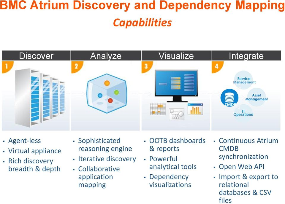 discovery Collaborative application mapping OOTB dashboards & reports Powerful analytical tools Dependency