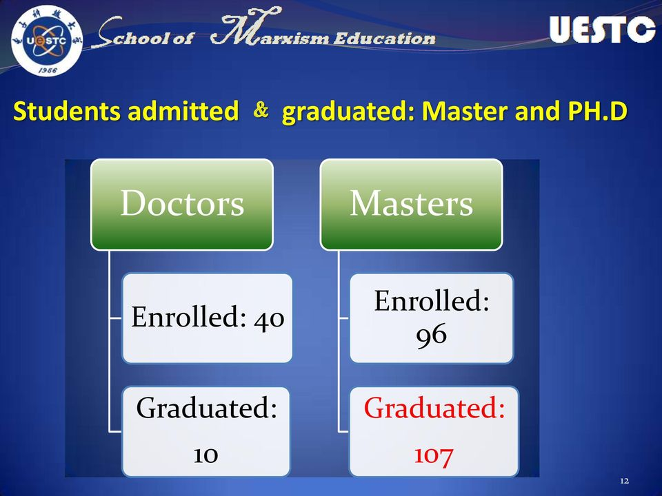 D Doctors Masters Enrolled: