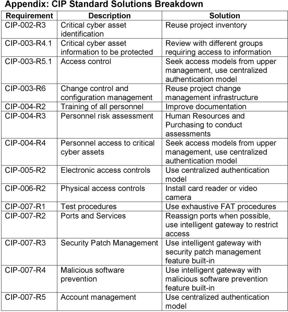 1 Access control Seek access models from upper management, use centralized authentication model CIP-003-R6 Change control and configuration management Reuse project change management infrastructure