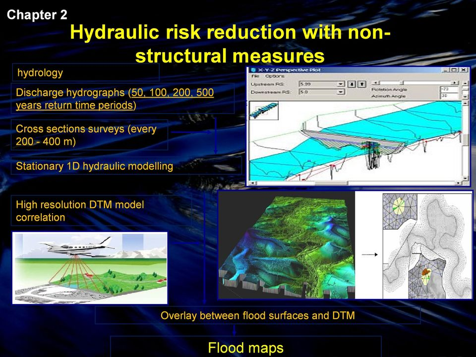 Cross sections surveys (every 200-400 m) Stationary 1D hydraulic modelling