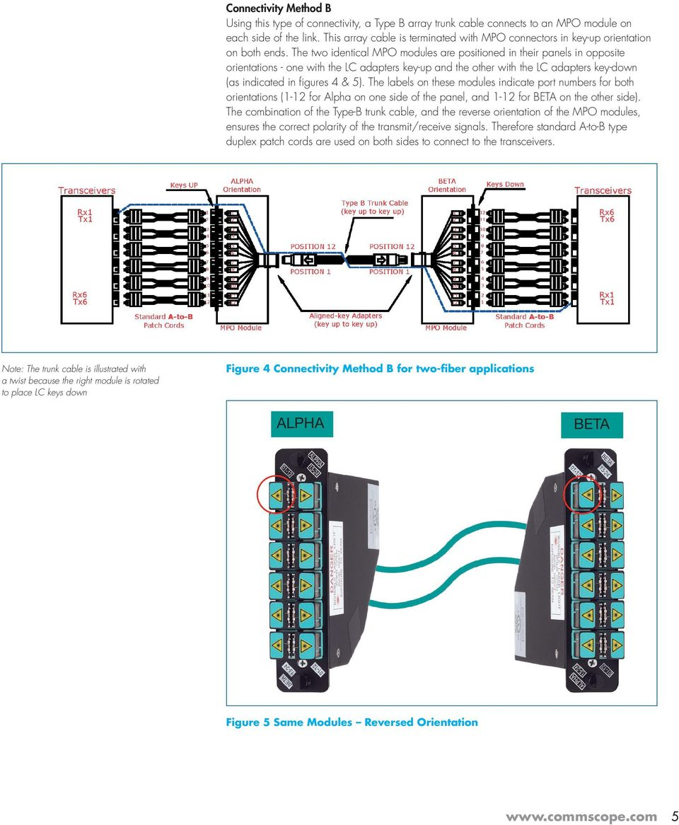 The two identical MPO modules are positioned in their panels in opposite orientations - one with the LC adapters key-up and the other with the LC adapters key-down (as indicated in figures 4 & 5).