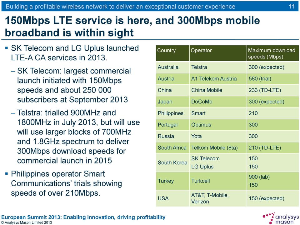blocks of 700MHz and 1.8GHz spectrum to deliver 300Mbps download speeds for commercial launch in 2015 Philippines operator Smart Communications trials showing speeds of over 210Mbps.