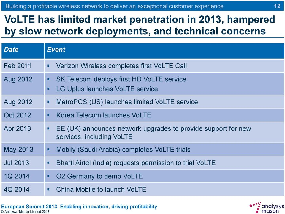 2012 Korea Telecom launches VoLTE Apr 2013 EE (UK) announces network upgrades to provide support for new services, including VoLTE May 2013 Mobily (Saudi