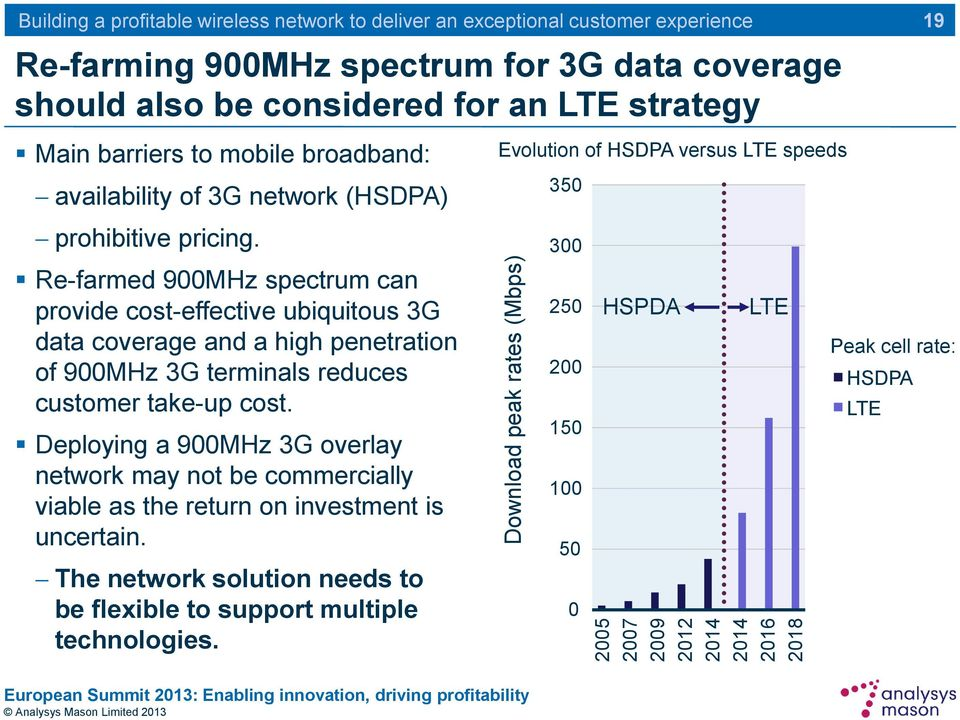 Re-farmed 900MHz spectrum can provide cost-effective ubiquitous 3G data coverage and a high penetration of 900MHz 3G terminals reduces customer take-up cost.