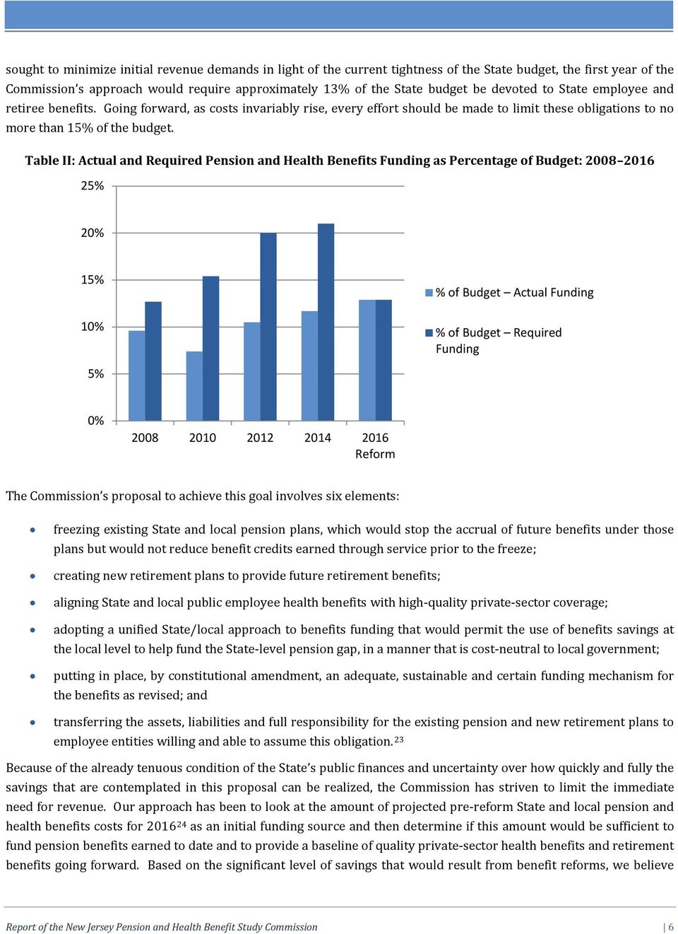 Table II: Actual and Required Pension and Health Benefits Funding as Percentage of Budget: 2008 2016 25% 20% 15% 10% % of Budget Actual Funding % of Budget Required Funding 5% 0% 2008 2010 2012 2014