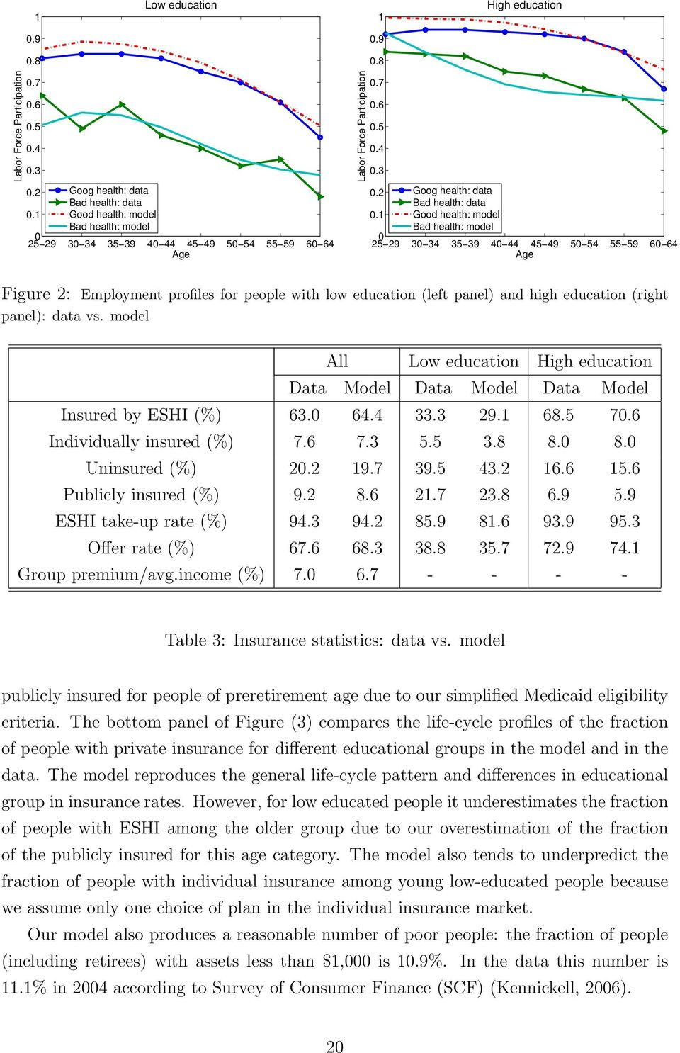 1 Good health: model Bad health: model 0 25 29 30 34 35 39 40 44 45 49 50 54 55 59 60 64 Age Figure 2: Employment profiles for people with low education (left panel) and high education (right panel):