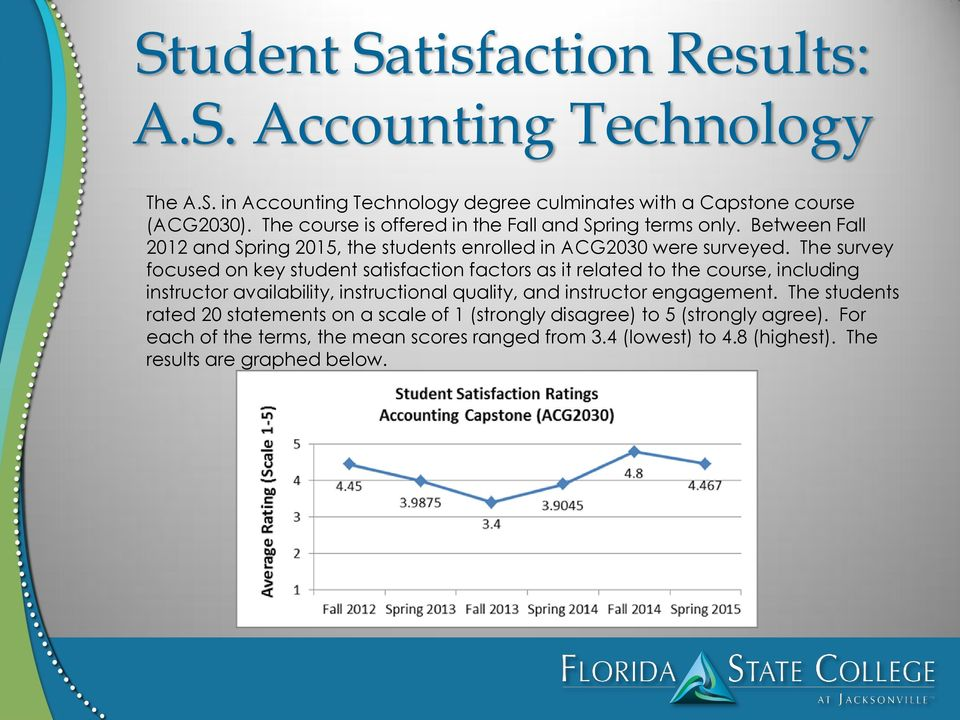 The survey focused on key student satisfaction factors as it related to the course, including instructor availability, instructional quality, and instructor