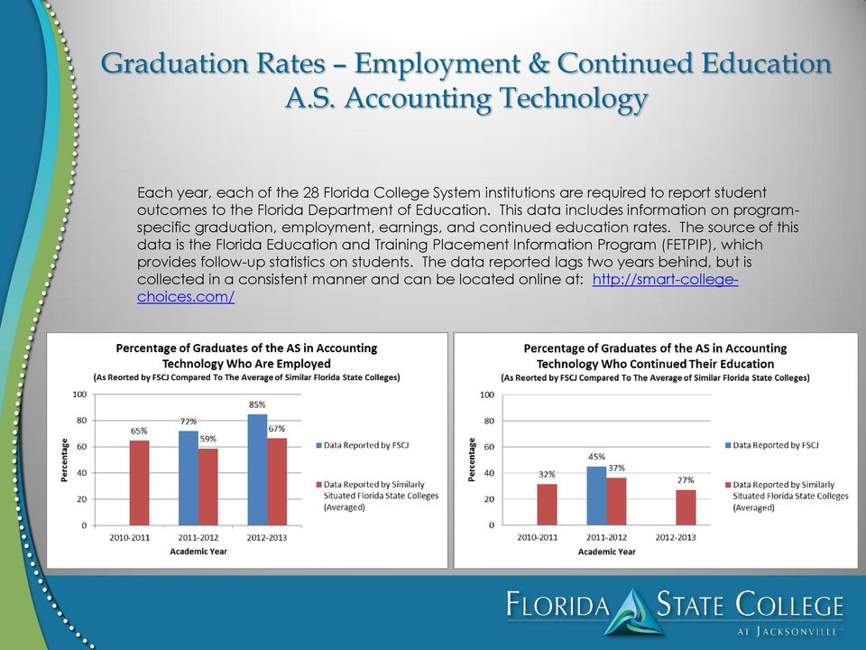 This data includes information on programspecific graduation, employment, earnings, and continued education rates.