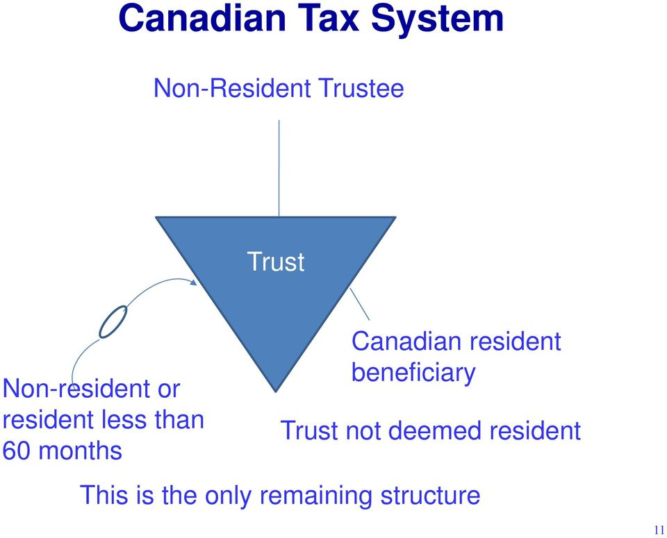 Canadian resident beneficiary Trust not deemed