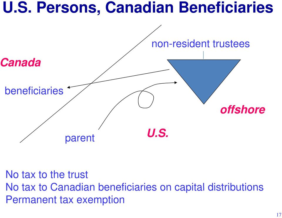 U.S. No tax to the trust No tax to Canadian
