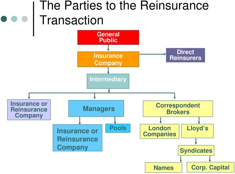 Reinsurance Company Managers Correspondent Brokers Insurance or