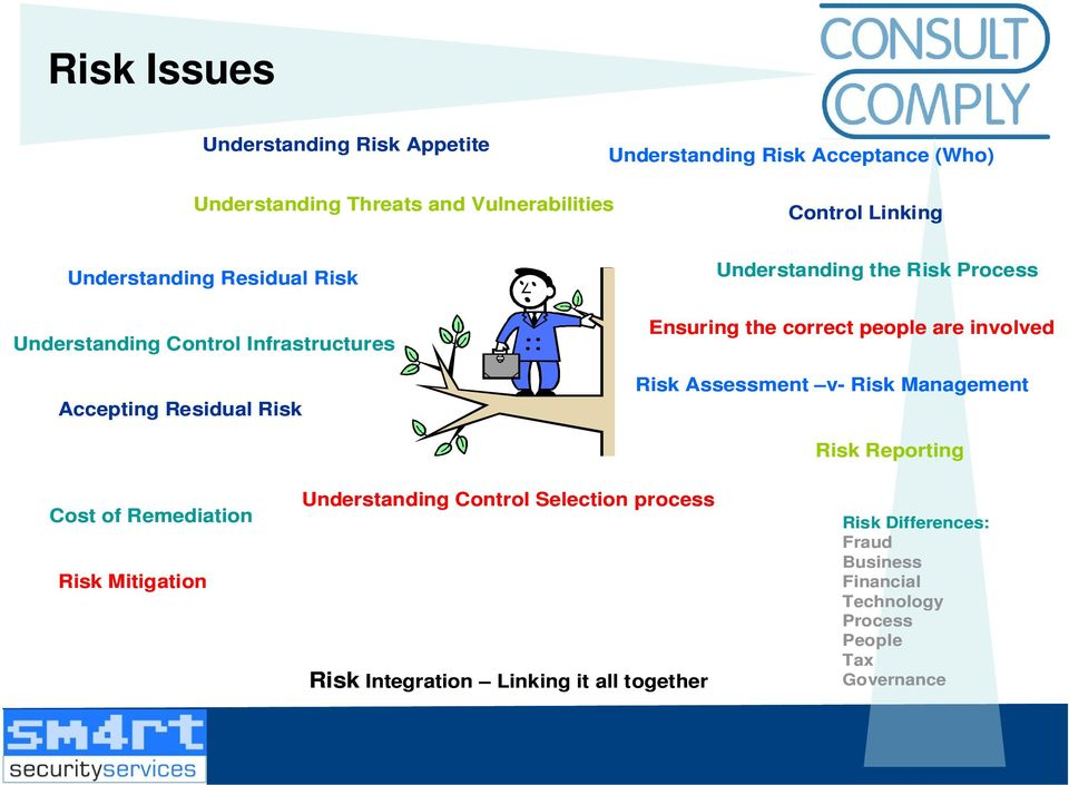 correct people are involved Risk Assessment v- Risk Cost of Remediation Risk Mitigation Understanding Control Selection process Risk