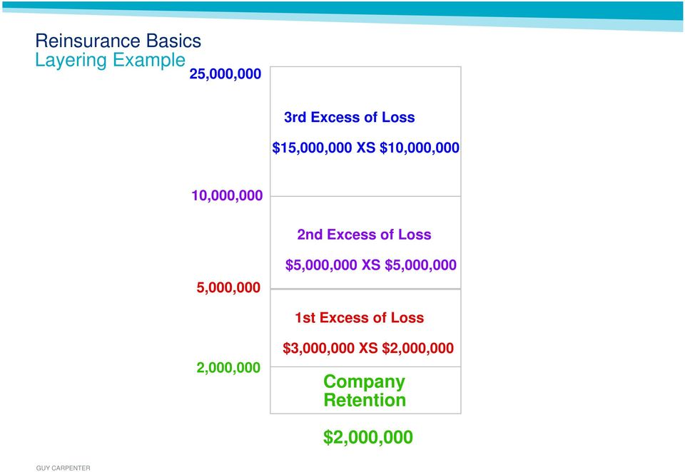 5,000,000 $5,000,000 XS $5,000,000 1st Excess of Loss 2,000,000