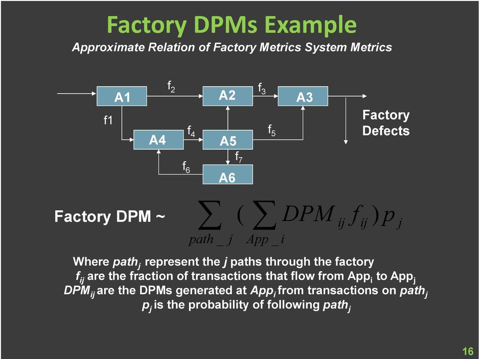 paths through the factory f ij are the fraction of transactions that flow from App i to App j DPM ij are