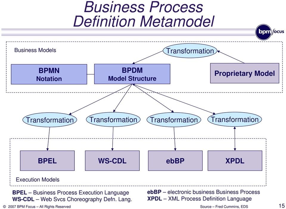 ebbp XPDL Execution Models BPEL Business Process Execution Language WS-CDL Web Svcs Choreography Defn.