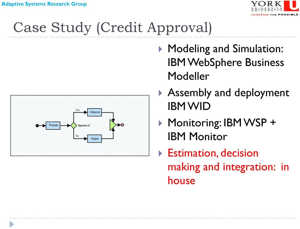 Business Modeller Assembly and deployment IBM WID Monitoring: