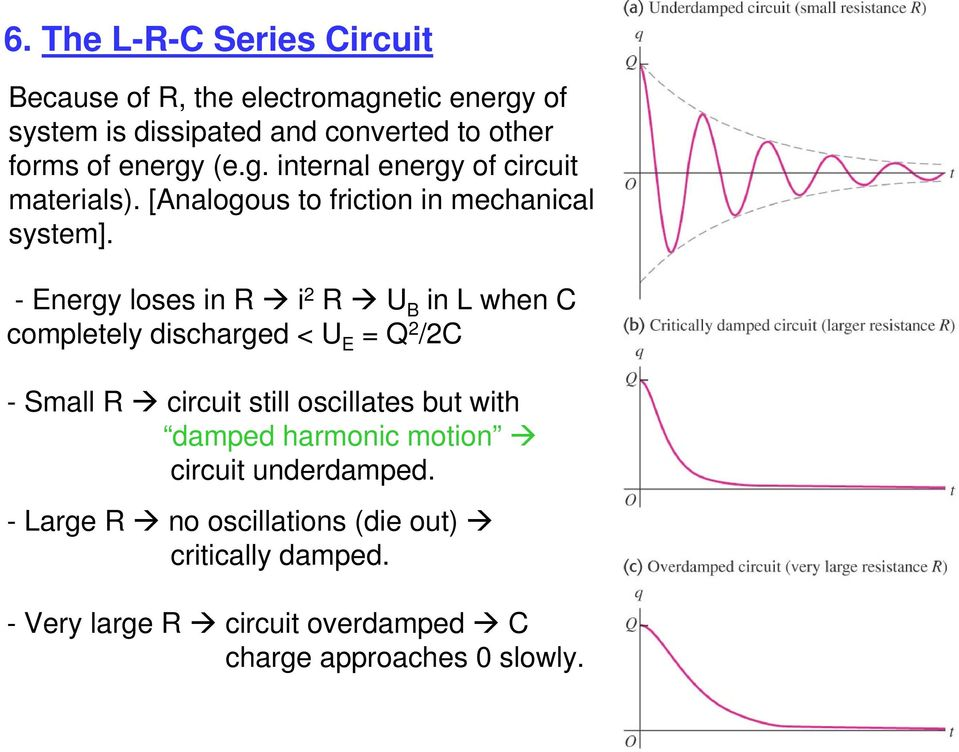 - Energy loses in R i R U B in when C completely scharged < U E Q /C - Small R circuit still oscillates but with damped