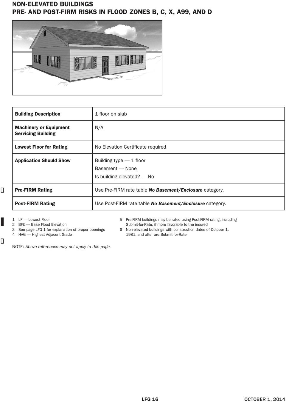 required Building type 1 floor Basement None Is building elevated?
