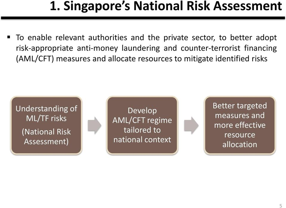 allocate resources to mitigate identified risks Understanding of ML/TF risks (National Risk Assessment)