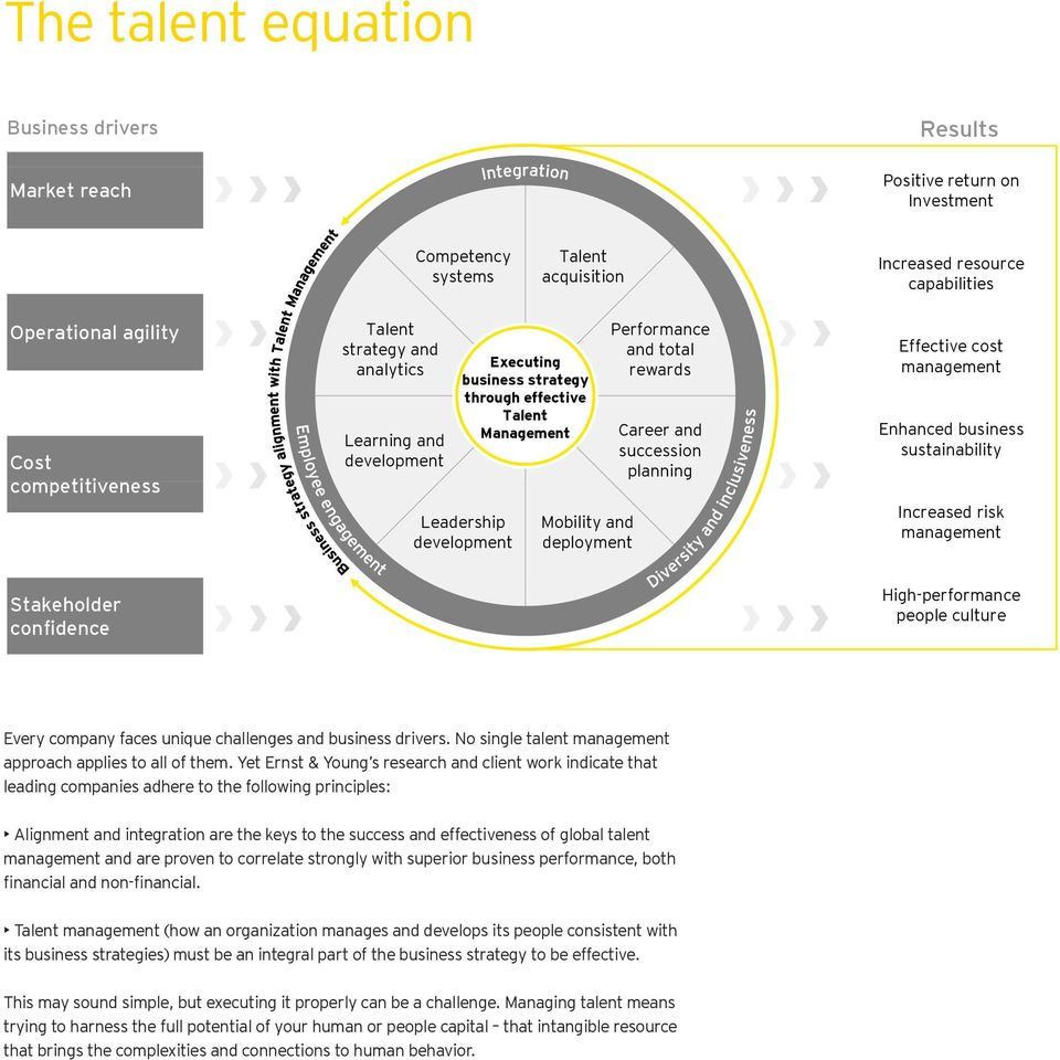 Performance and total rewards Career and succession planning Effective cost management Enhanced business sustainability Increased risk management Stakeholder confidence High-performance people