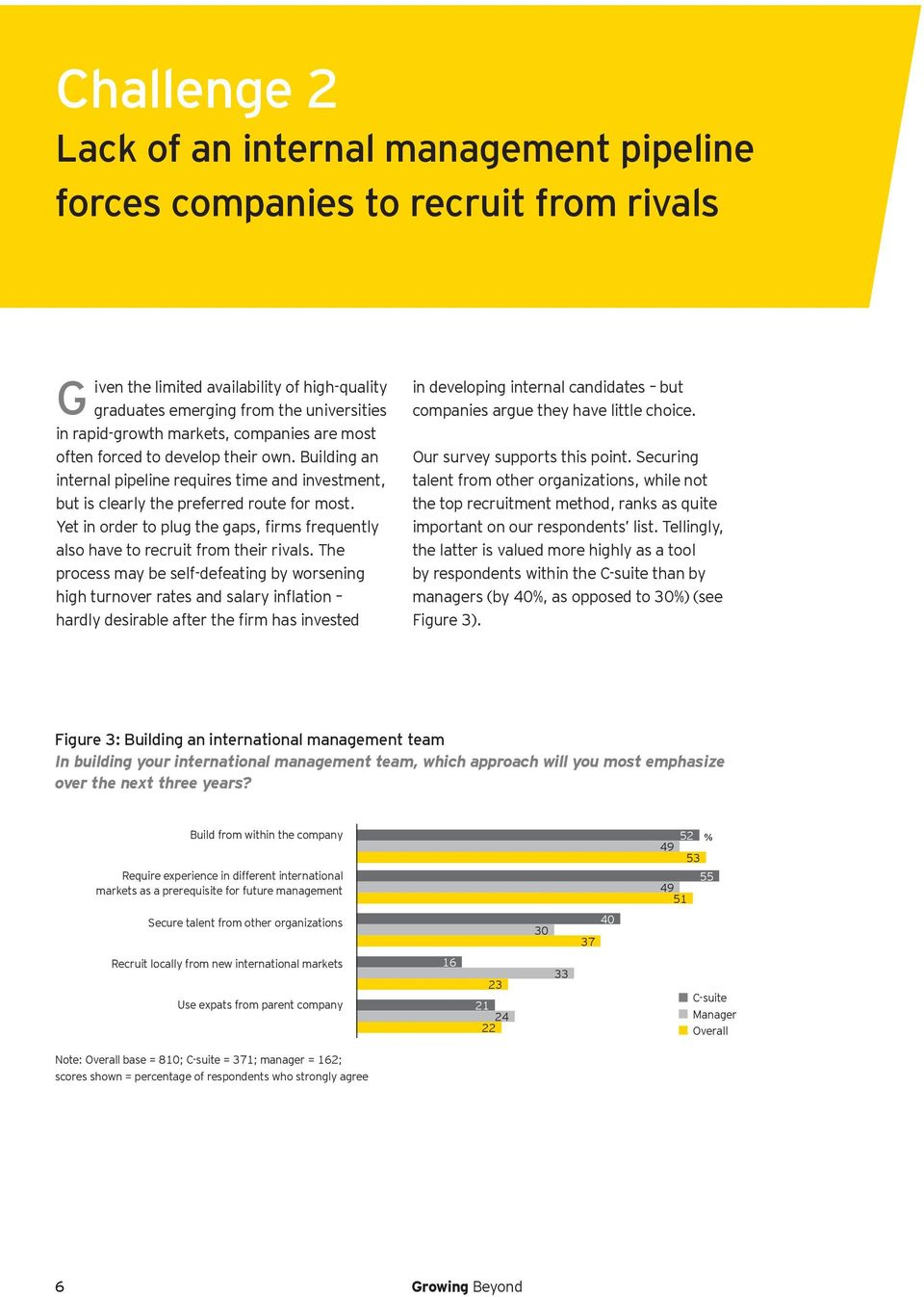 Yet in order to plug the gaps, firms frequently also have to recruit from their rivals.