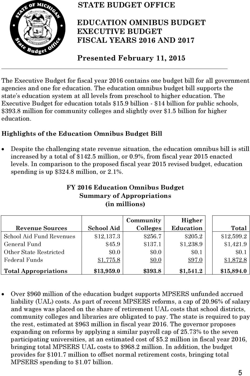 The Executive Budget for education totals $15.9 billion - $14 billion for public schools, $393.8 million for community colleges and slightly over $1.5 billion for higher education.