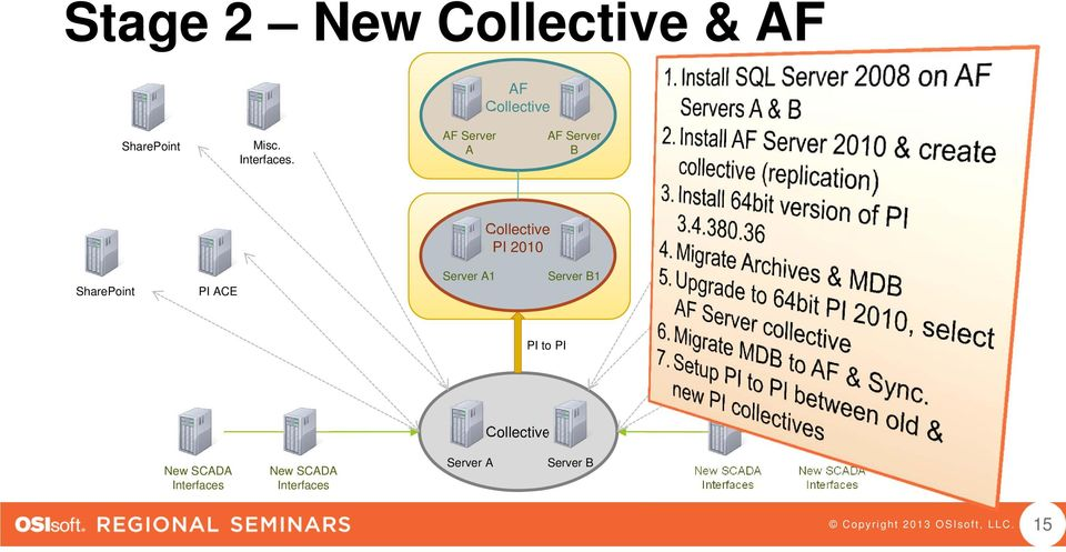 Collective PI 2010 PI ACE Server A1 Server B1 PI ACE