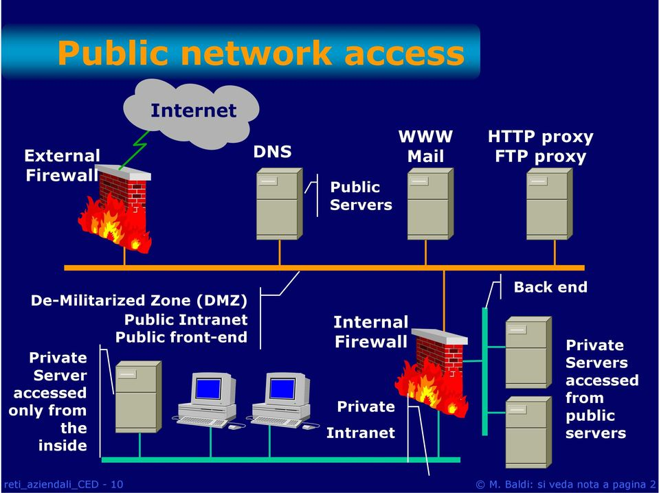front-end Private Server accessed only from the inside Internal Firewall