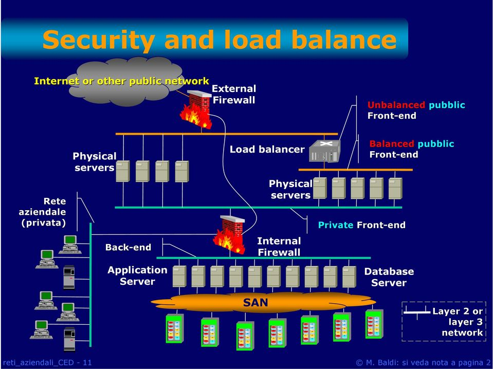 Application Server Load balancer SAN Physical servers Internal Firewall Private